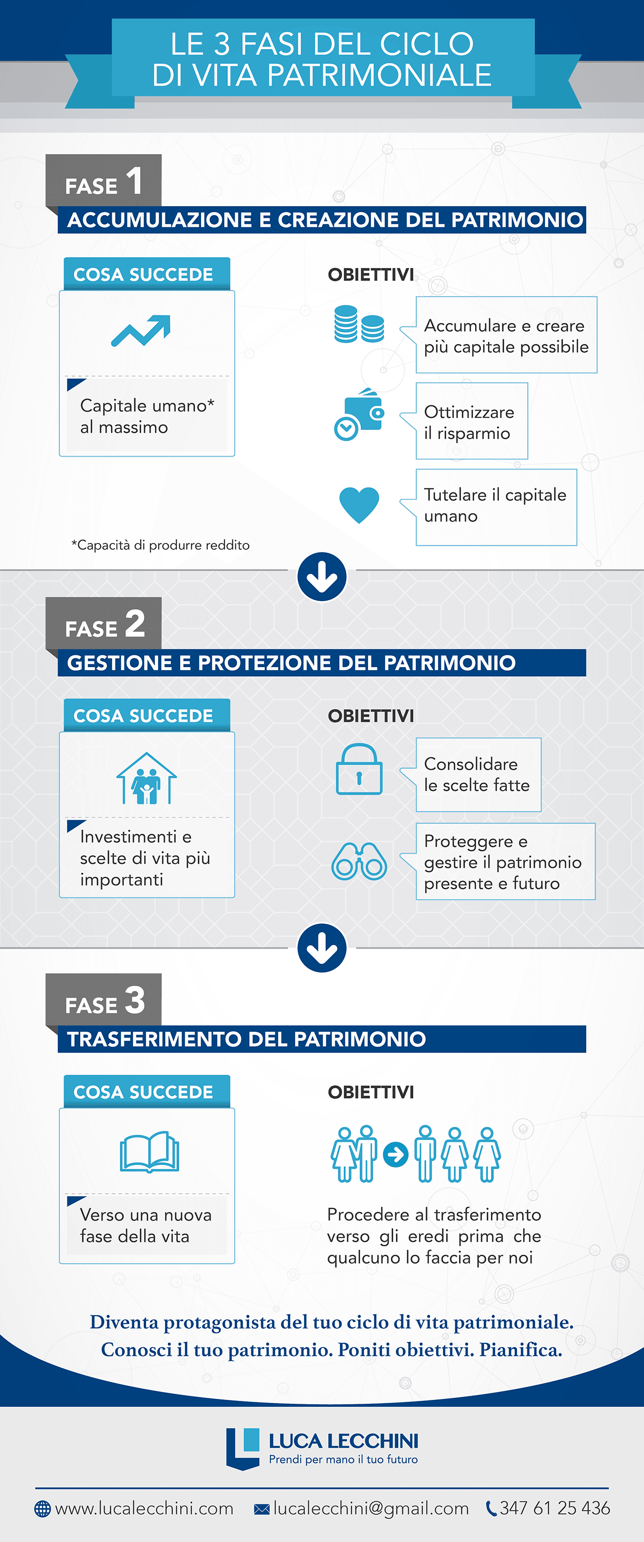 Infografica_Fasi ciclo di vita patrimoniale
