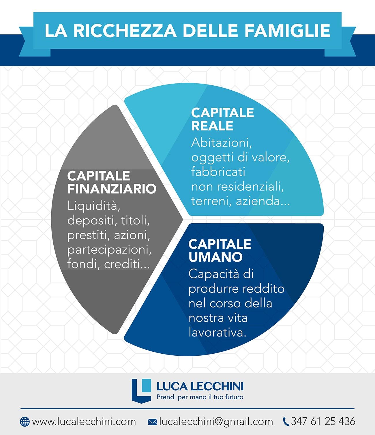 Ricchezza delle famiglie capitale finanziario reale e umano
