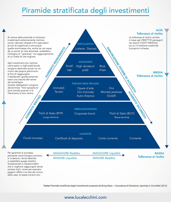 Piramide stratificata degli investimenti