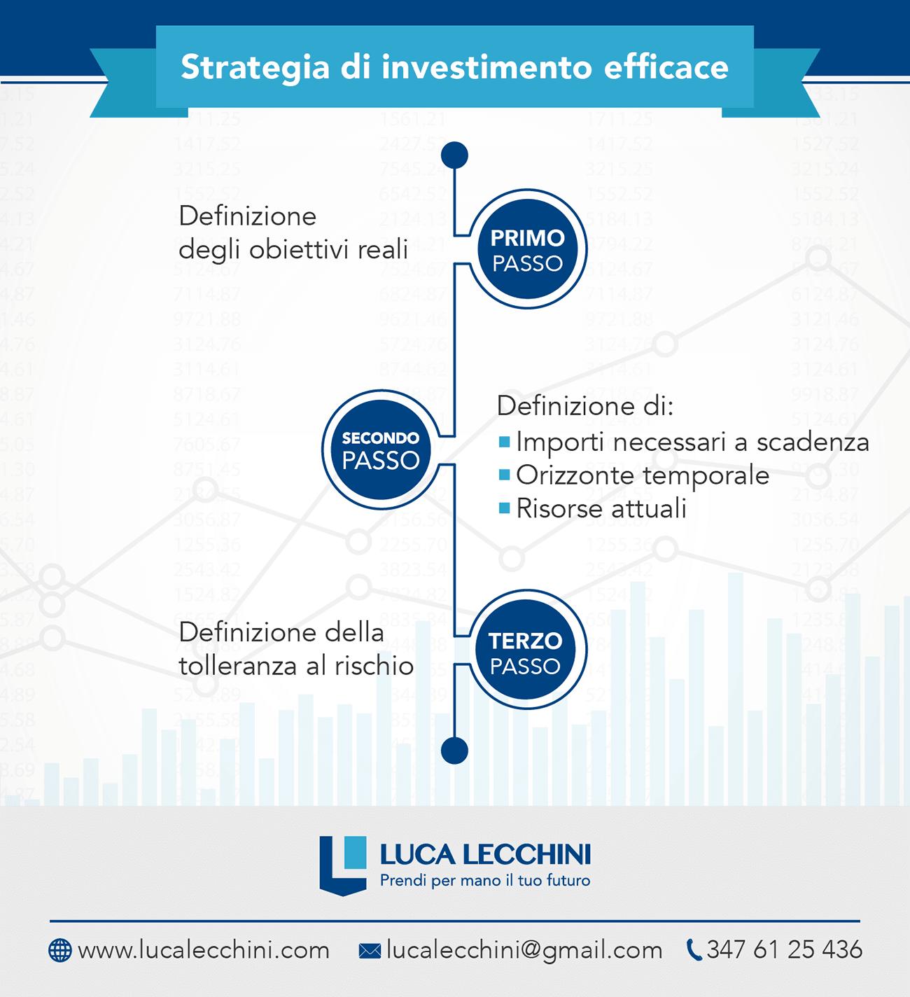 Infografica su strategia di investimento efficace