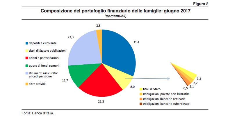 composizione portafoglio finanziario italiani giugno 2017-ACRI Banca Italia