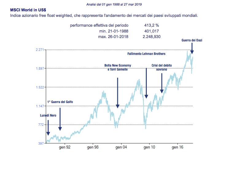 indice MSCI WORLD-andamento dei mercati 1988-2019
