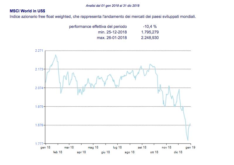 indice MSCI WORLD-andamento dei mercati 2018