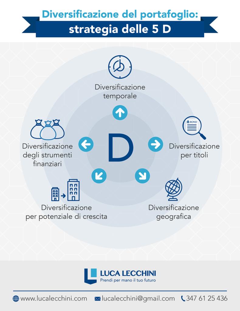infografica diversificazione del portafoglio