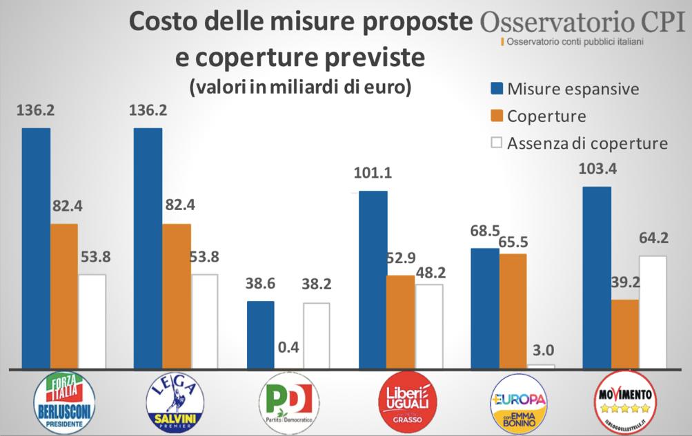 elezioni 4 marzo 2018-costo delle misure proposte e coperture previste