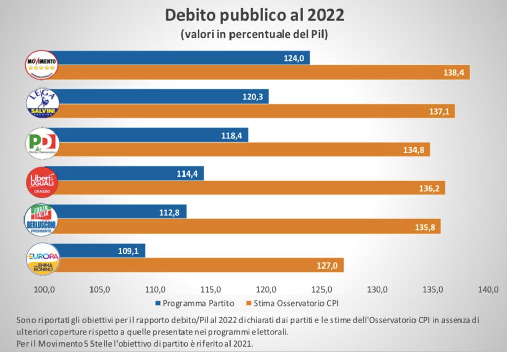 rapporto debito-Pil al 2022 - obiettivi dei partiti e stime Osservatorio CPI